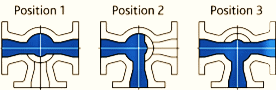 3 way plug valve direction